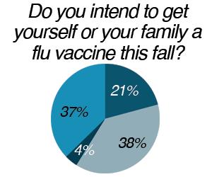 pie_chart_flu_vaccine